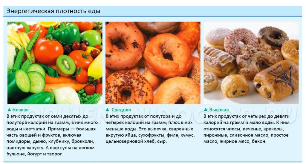 Энергетическая плотность еды