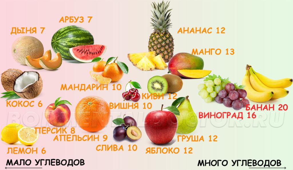 Keto Fruits 1 3 1024x596 - Руководство по Кето-Диете для начинающих