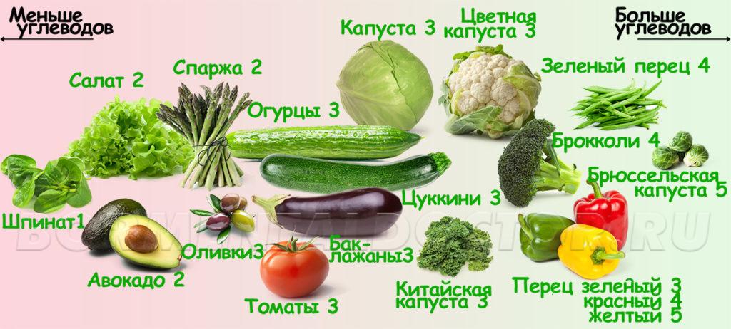 Keto vegetables AG 3 1024x462 - Руководство по Кето-Диете для начинающих