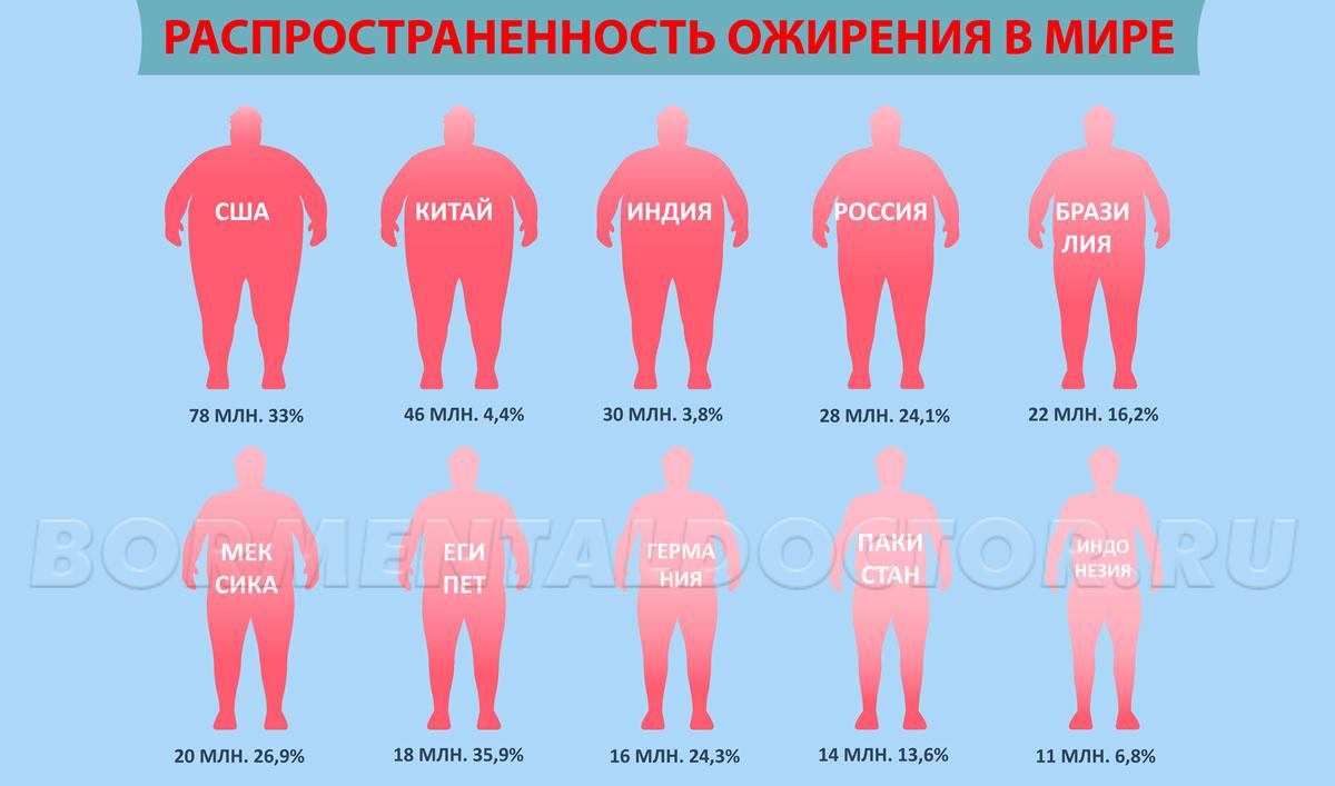 Распространенность ожирения