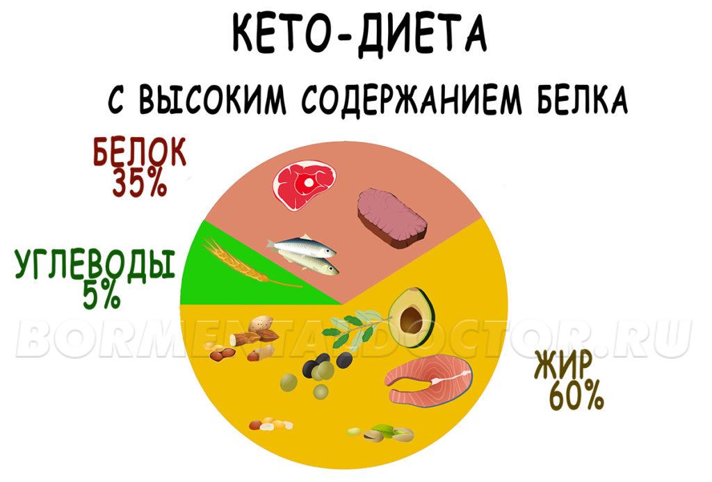 Влияние белка на кетоз
