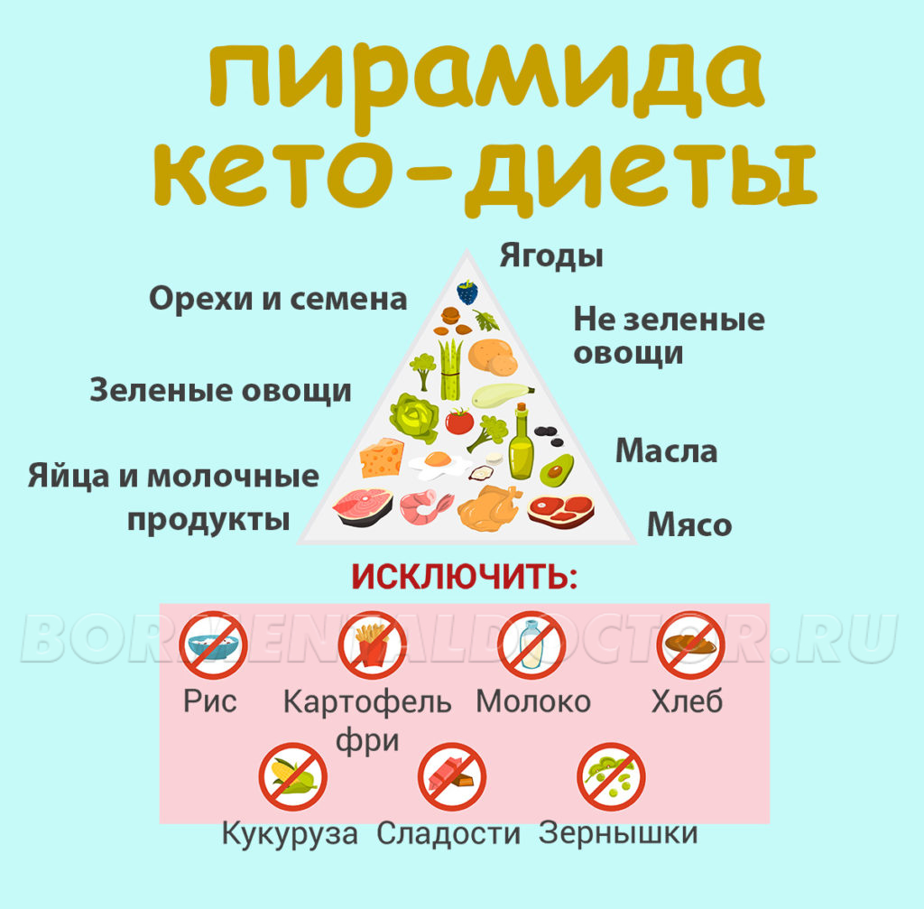 Принципы кето диеты