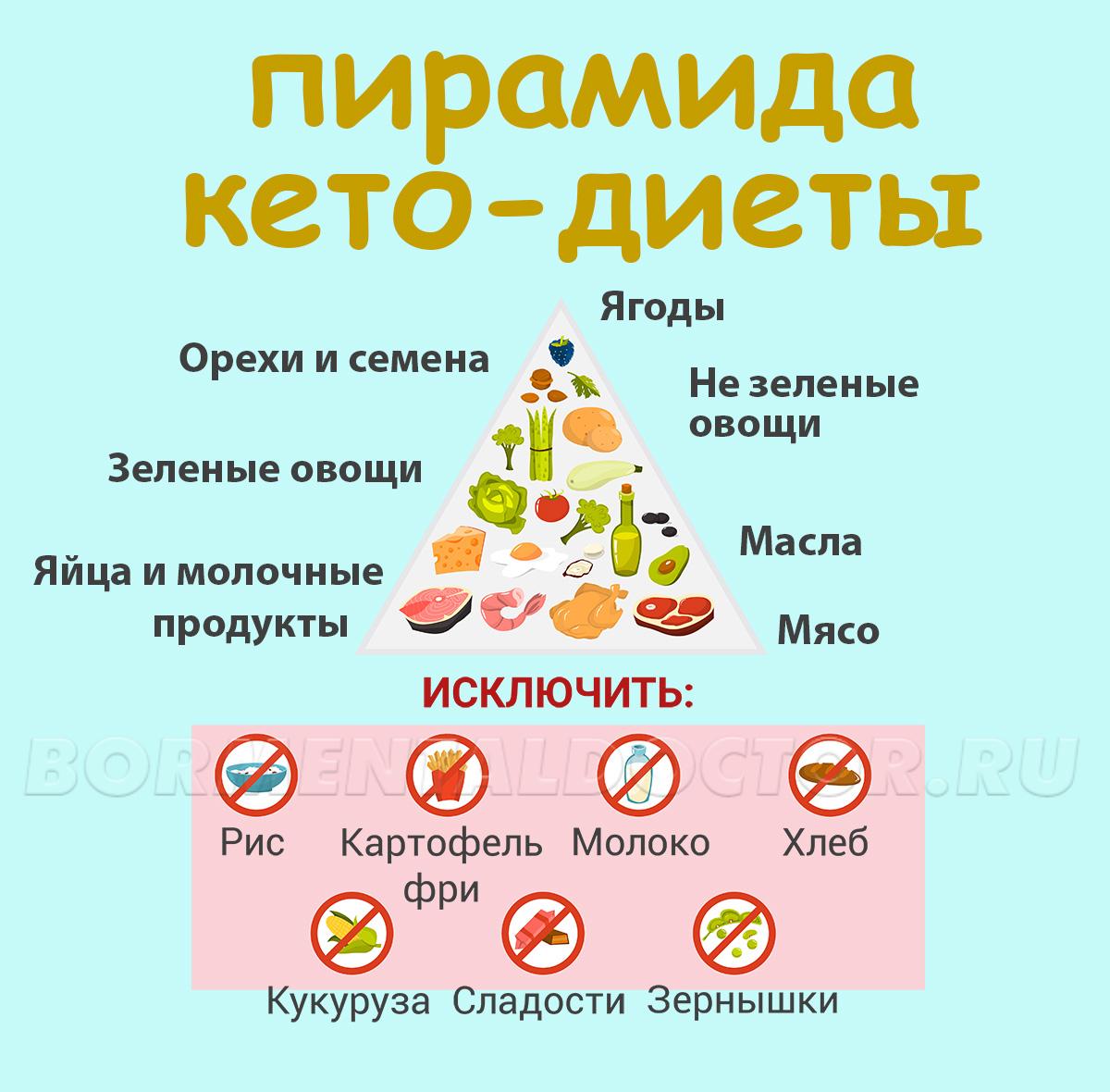 [BBBKEYWORD]. Веганская диета: основы похудения. Меню веганской диеты