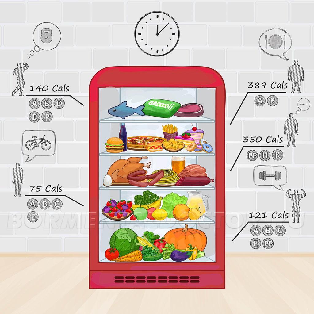 Разумное потребление калорий