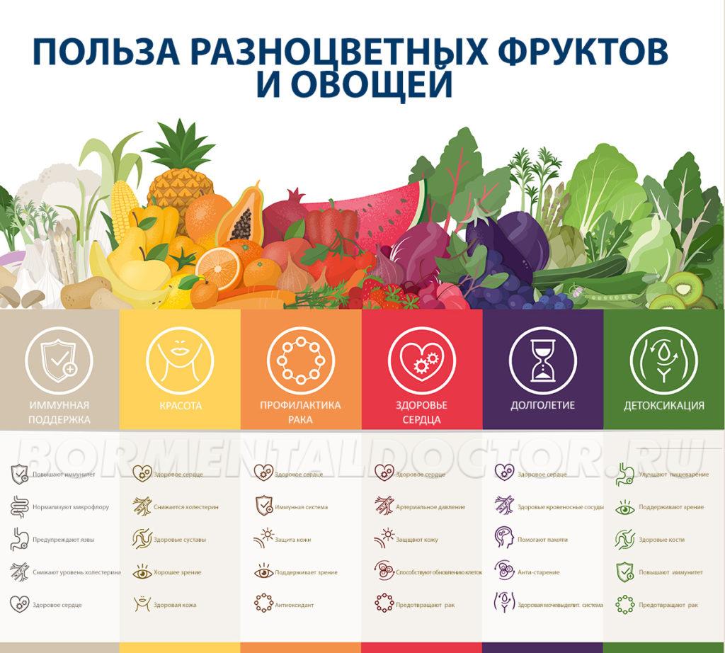 Польза разноцветных фруктов и овощей