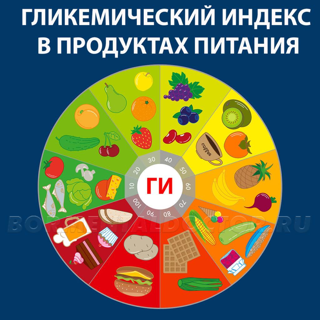 Гликемический индекс в продуктах питания