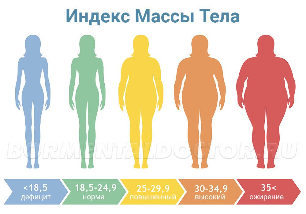 imt1 - Индекс массы тела для женщин